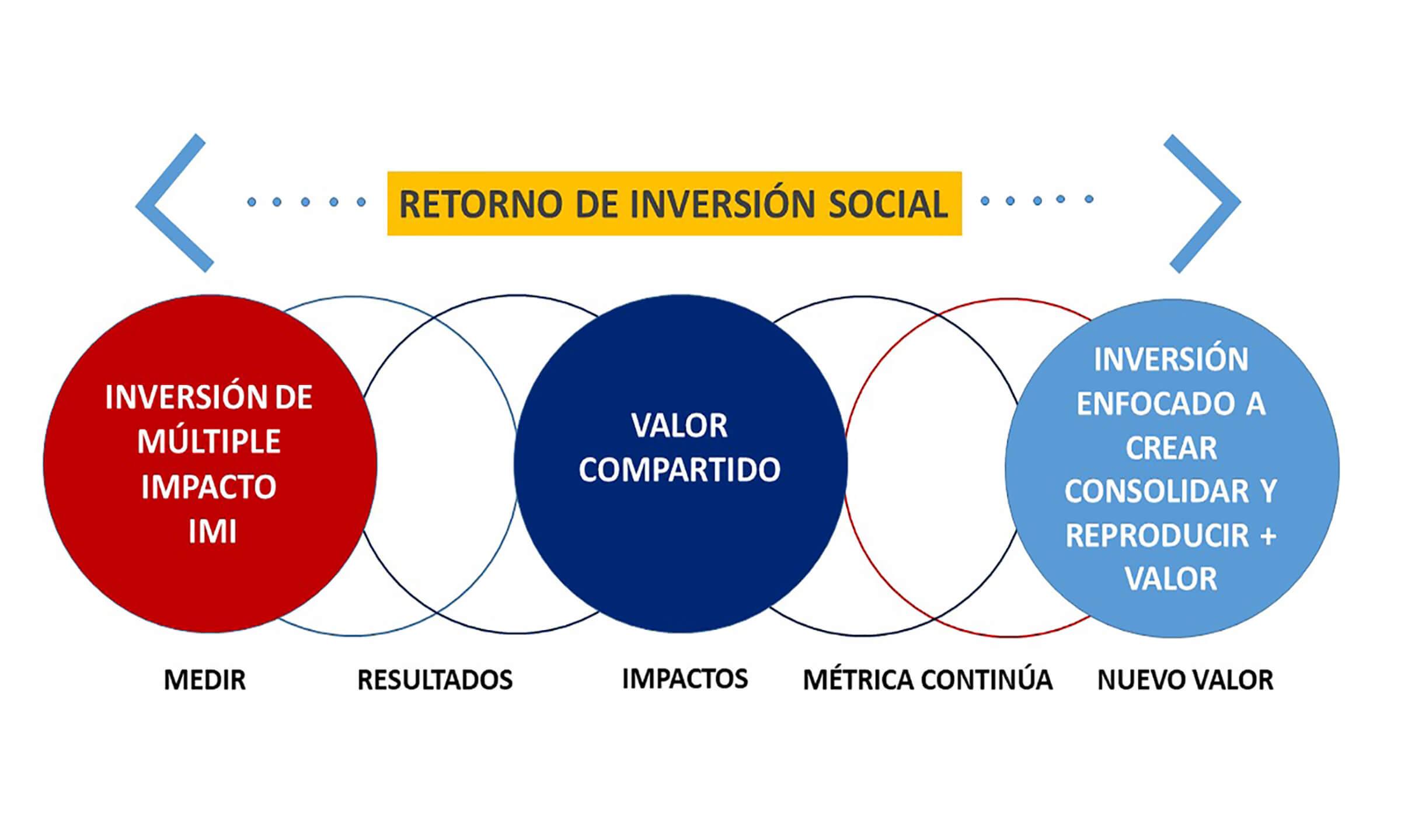 RETORNO DE INVERSION